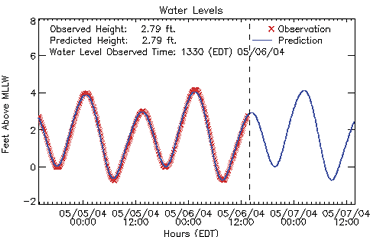observations and predictions of water levels, levels oscillate between 0 and 4 feet above MLLV, predictions match actual levels well