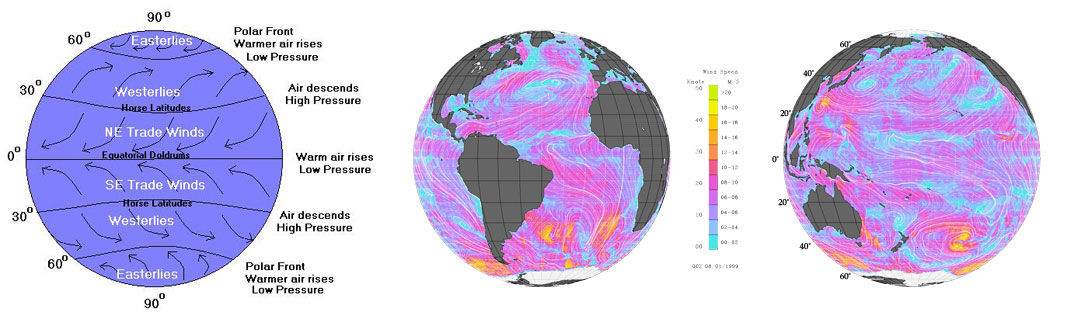 global circulation illustration and QuikSCAT images depicting wind speeds for atlantic and pacific oceans
