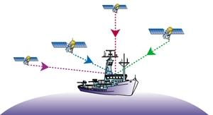 boat receiving information from 4 gps satellites