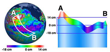 ocean surface slice
