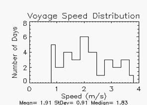 voyage speed distribution with mean speed of 1.91 meters per second, standard deviation of 0.91 and median of 1.83.